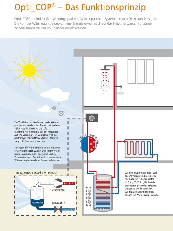 Panarotto Effiziente Energietechnik Sortiment